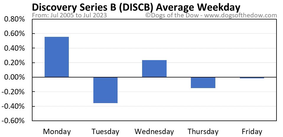 DISCB average weekday chart