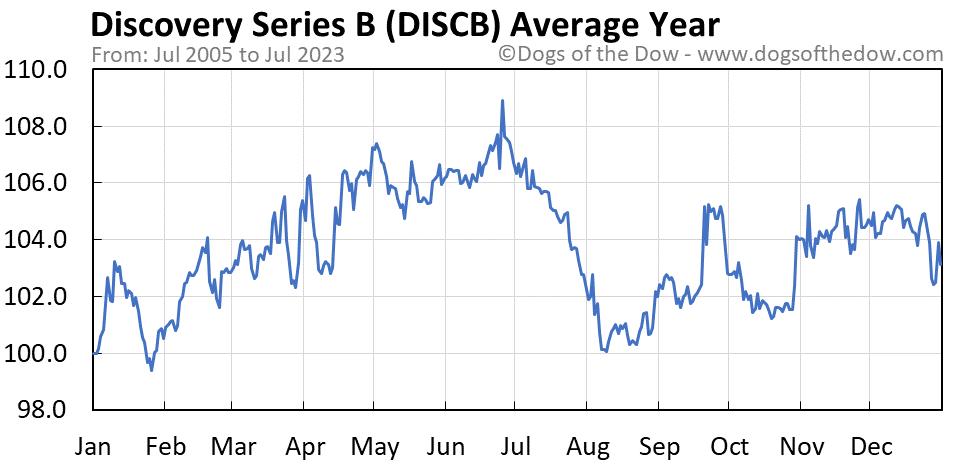 DISCB average year chart