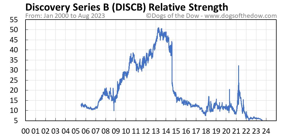 DISCB relative strength chart