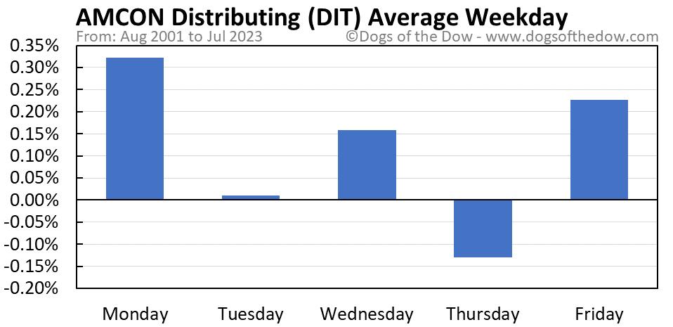 DIT average weekday chart