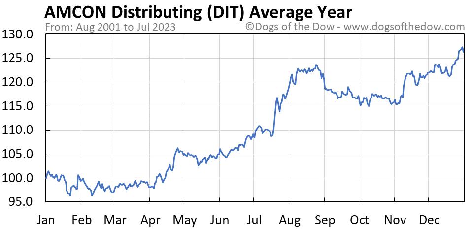 DIT average year chart