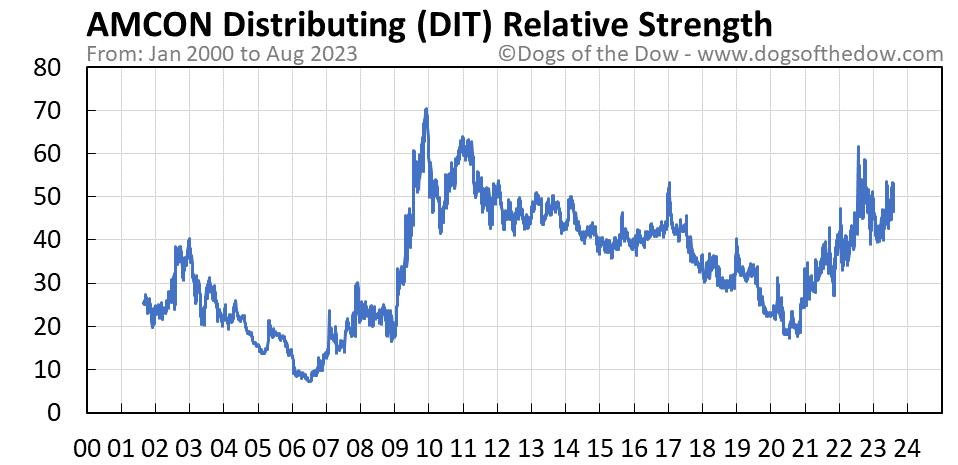 DIT relative strength chart