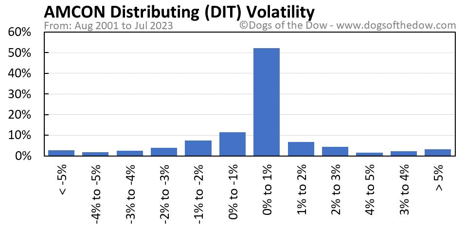 DIT volatility chart