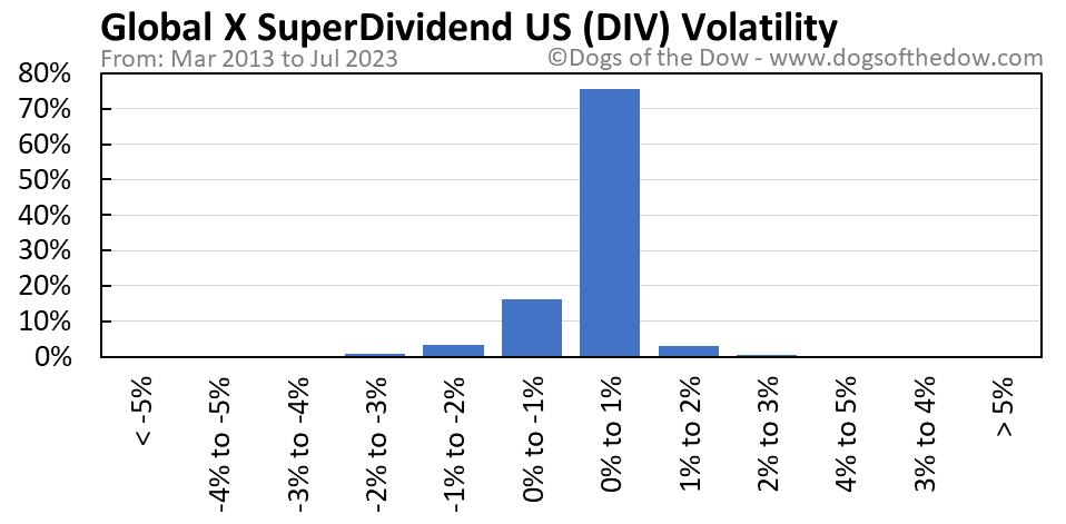 DIV volatility chart