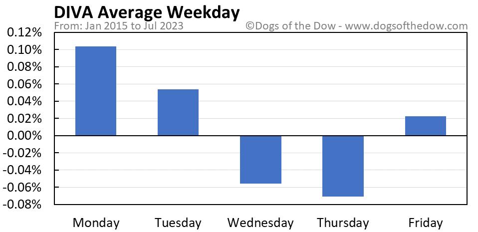 DIVA average weekday chart