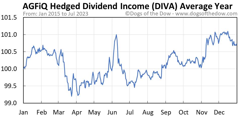 DIVA average year chart
