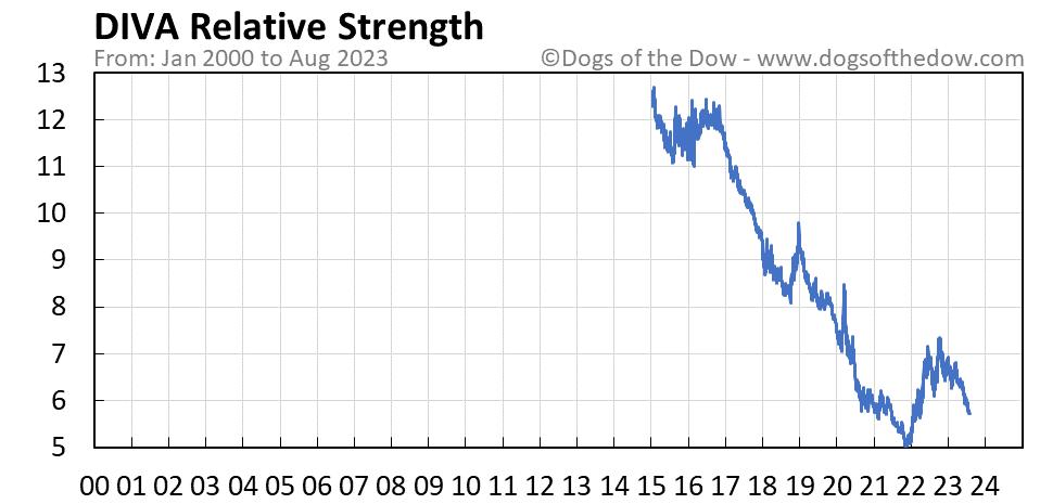 DIVA relative strength chart