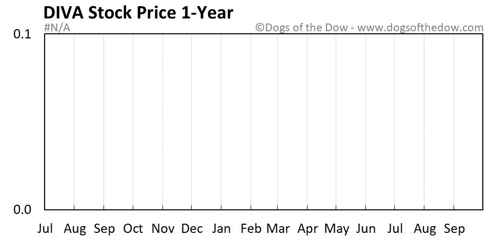 DIVA 1-year stock price chart