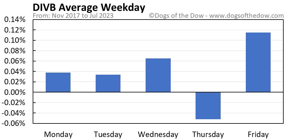 DIVB average weekday chart
