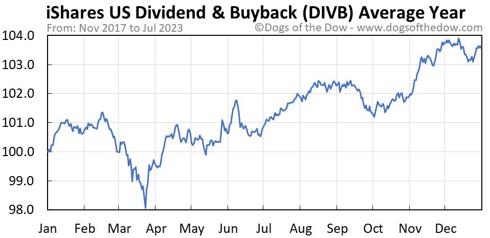 DIVB average year chart