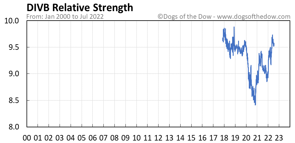 DIVB relative strength chart