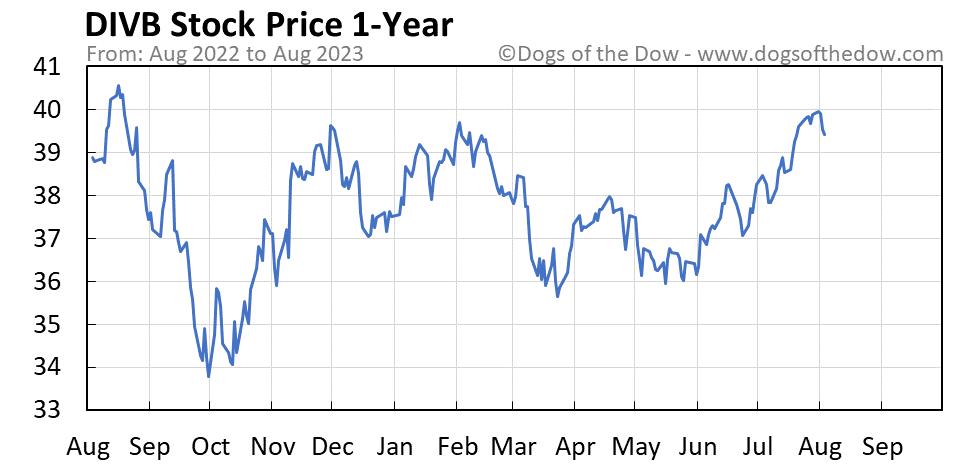 DIVB 1-year stock price chart