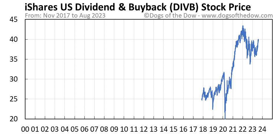 DIVB stock price chart