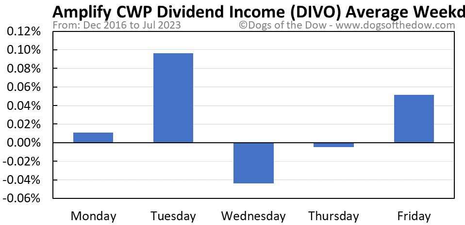 DIVO average weekday chart