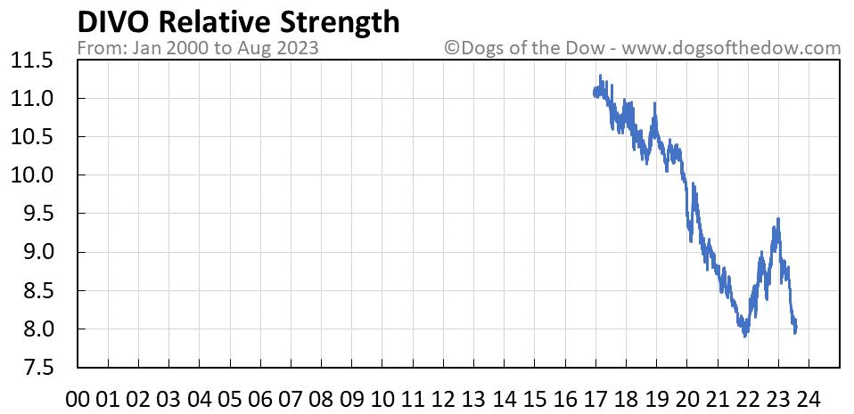 DIVO relative strength chart