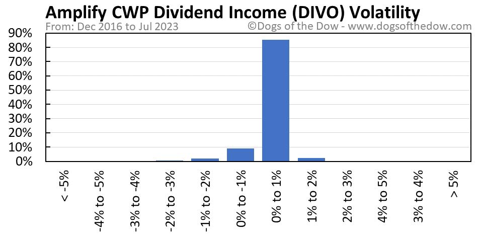 DIVO volatility chart