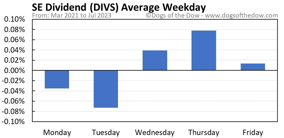 DIVS average weekday chart