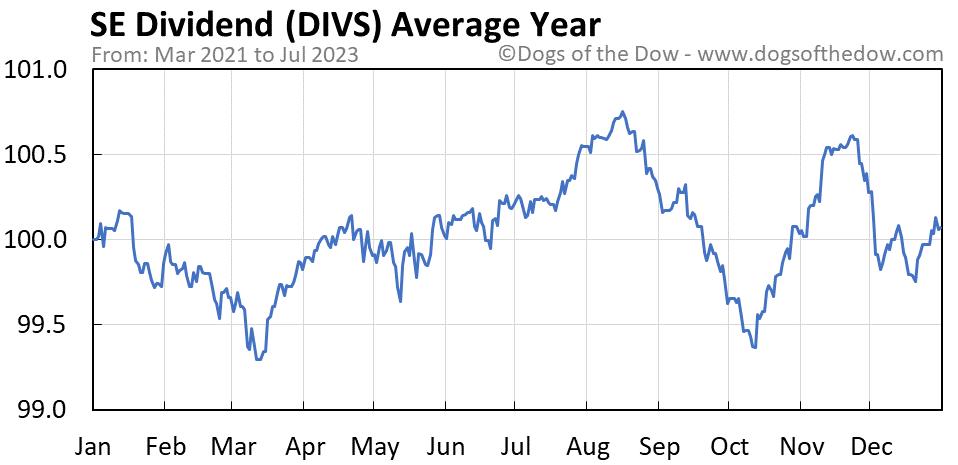 DIVS average year chart