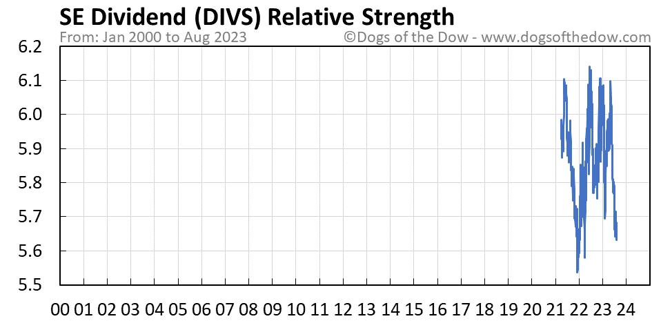 DIVS relative strength chart