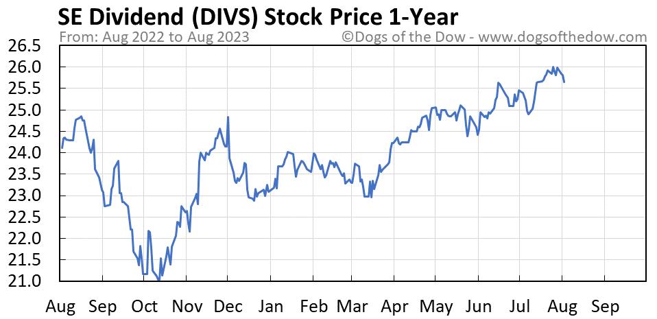 DIVS 1-year stock price chart