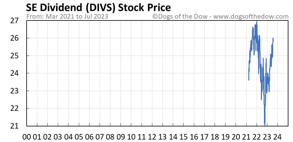 DIVS stock price chart