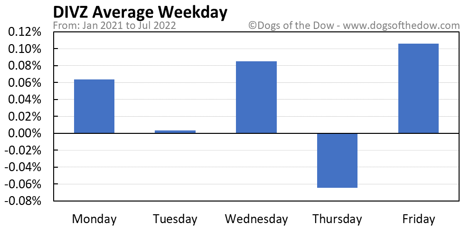 DIVZ average weekday chart
