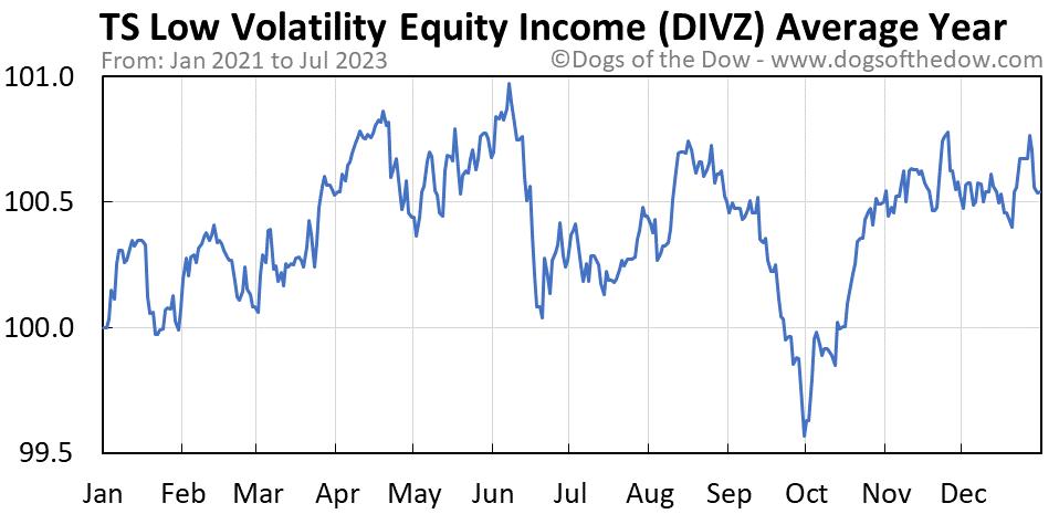 DIVZ average year chart