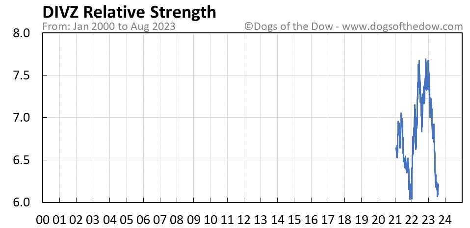 DIVZ relative strength chart