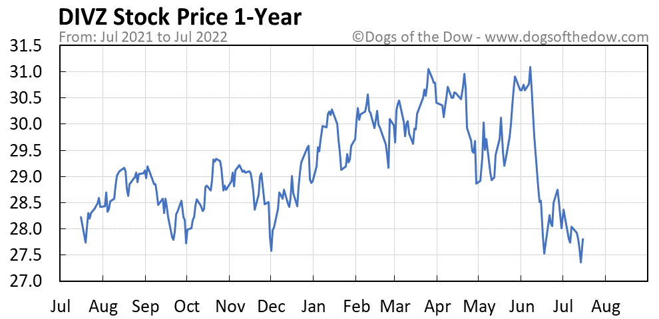 DIVZ 1-year stock price chart