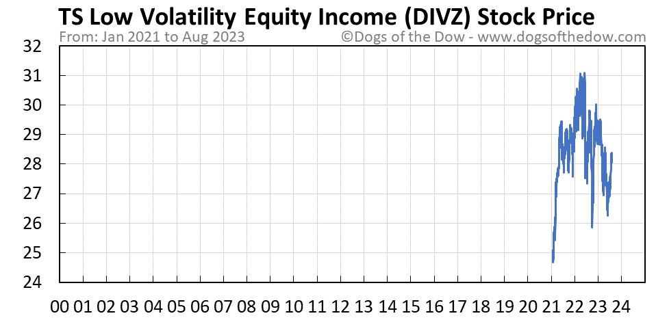 DIVZ stock price chart