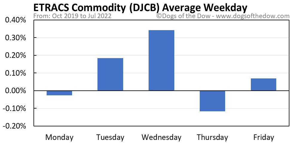 DJCB average weekday chart