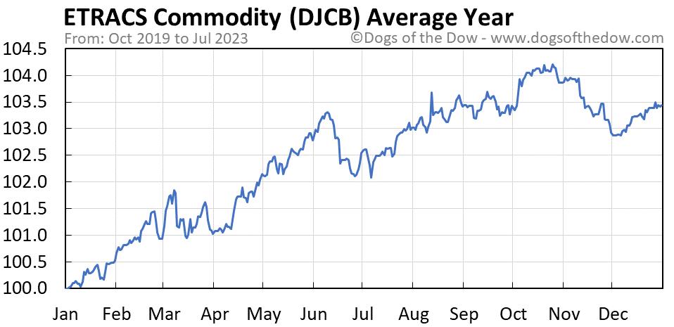 DJCB average year chart