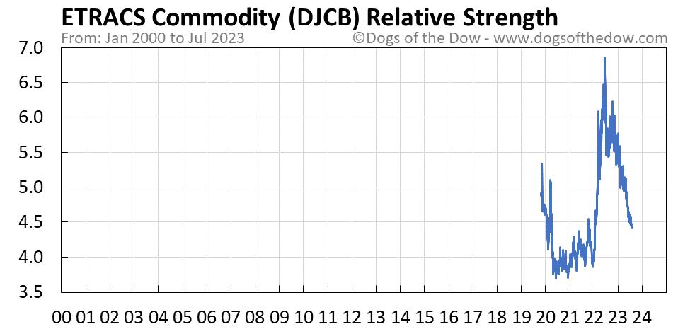 DJCB relative strength chart