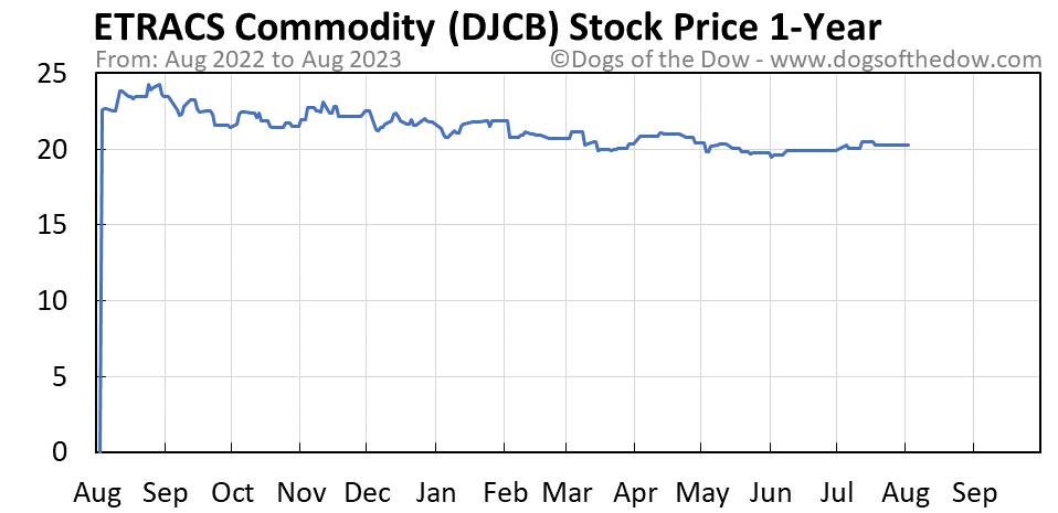 DJCB 1-year stock price chart