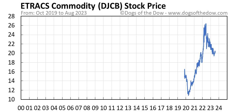DJCB stock price chart
