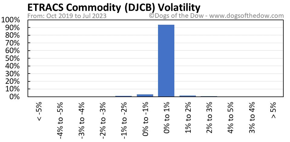 DJCB volatility chart
