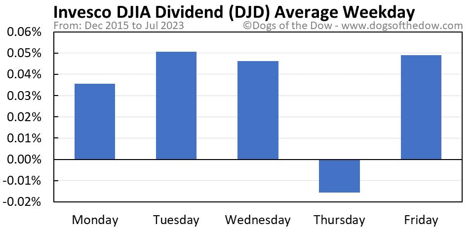 DJD average weekday chart