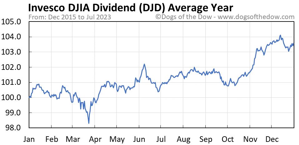 DJD average year chart