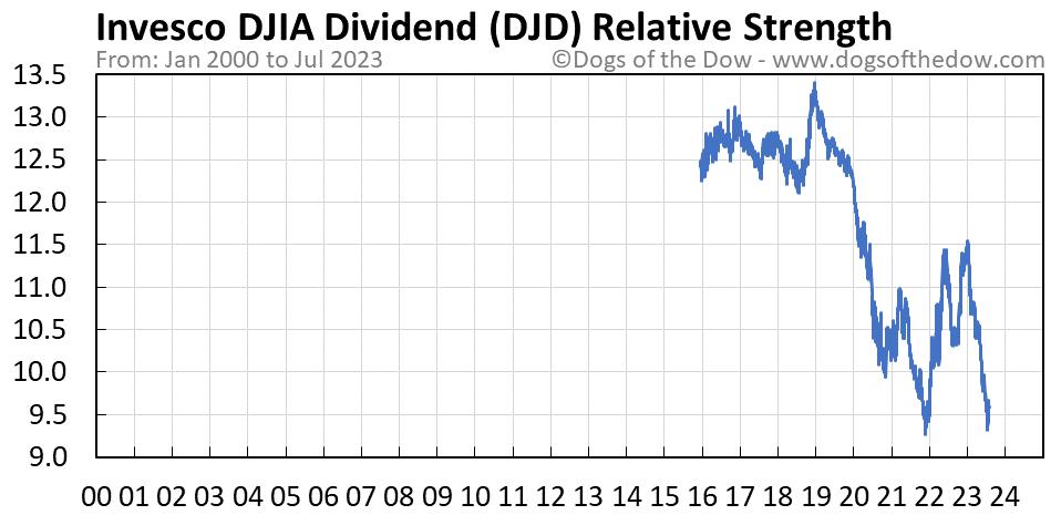 DJD relative strength chart