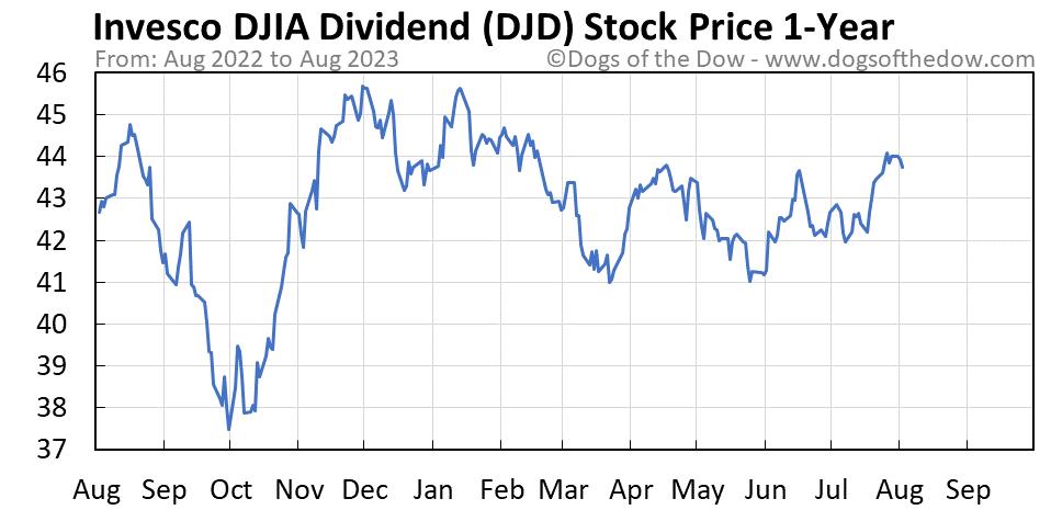 DJD 1-year stock price chart