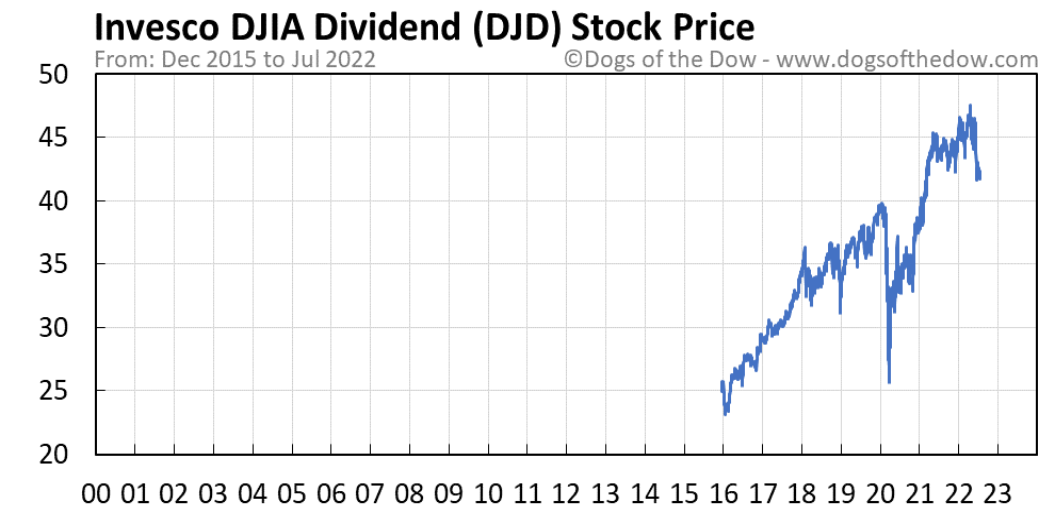 DJD stock price chart