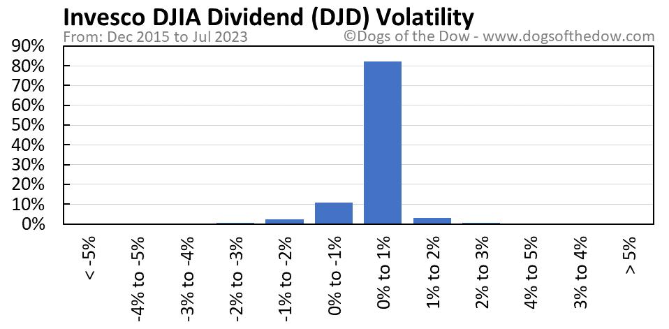 DJD volatility chart