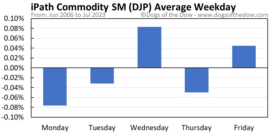 DJP average weekday chart