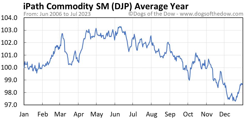 DJP average year chart