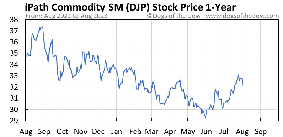 DJP 1-year stock price chart