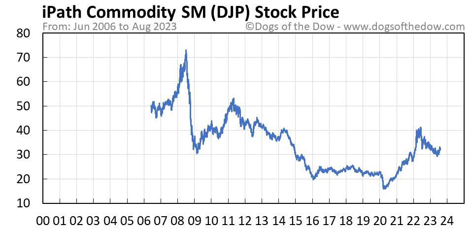 DJP stock price chart