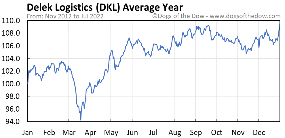 DKL average year chart