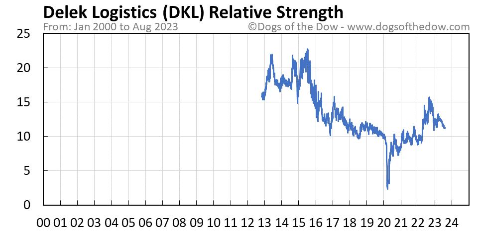 DKL relative strength chart