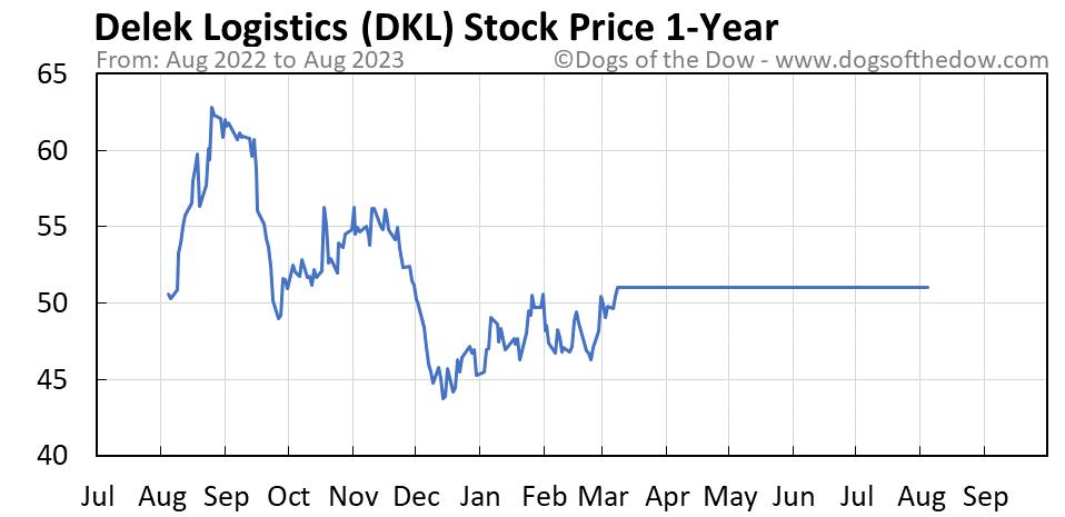DKL 1-year stock price chart