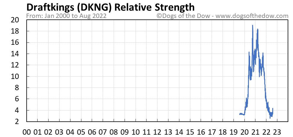 DKNG relative strength chart